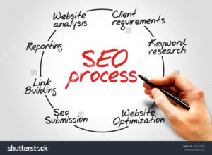 Important SEO is for any website or blog